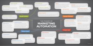MarketingAutomationMindMap_Quarry
